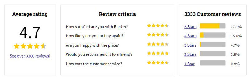 Rocket Italian Review Rating